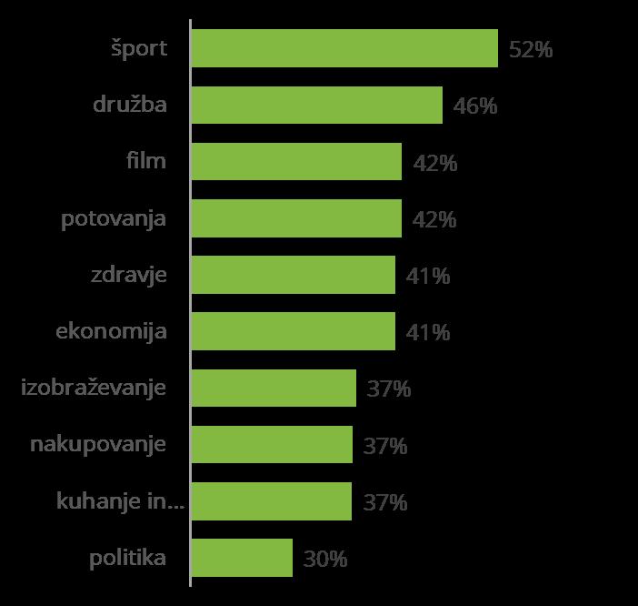 Slika 2: Top 10 področij na pametnih mobilnih napravah, MOSS julij 2018