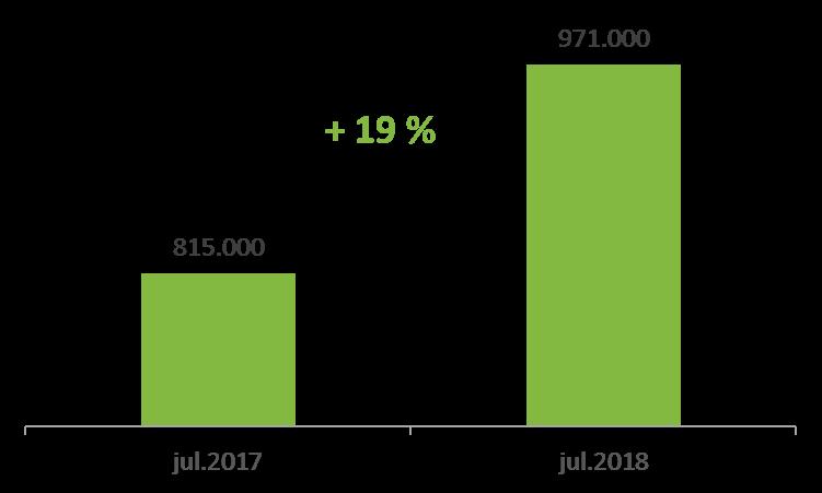 Slika 1: Trend rast uporabe mobilnih naprav za dostop do spleta ('000), MOSS julij 2018